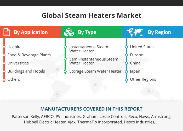 Global Steam Heaters Market Insights, Forecast to 2025
