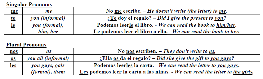Examples Of Indirect Object Pronouns Spanish English And Spanish