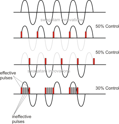 A triac phase control using a PWM circuit can be useful