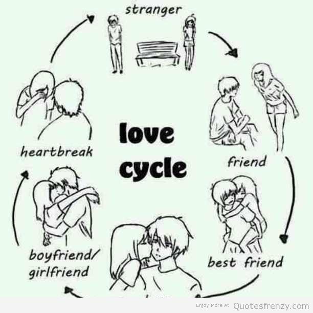 Love Lovecycle Boyfriend Breakup Quotes Lovebreakuprelationships