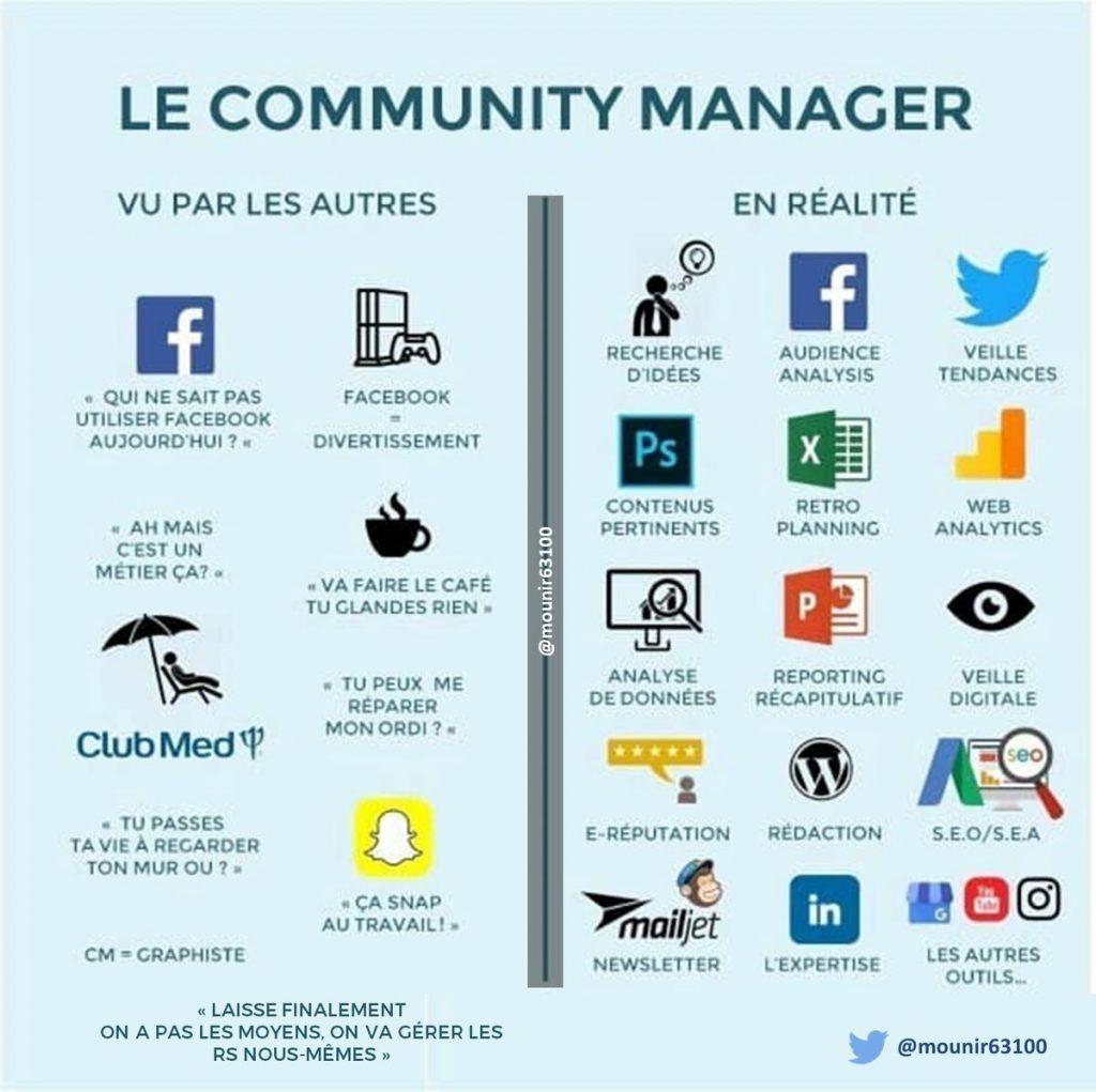 Les Atouts Du Community Management Dans Votre Communication Digitale Reseaux Sociaux Cv Community Manager Communication