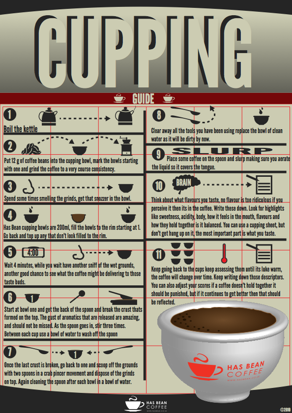 Guide To Coffee Cupping