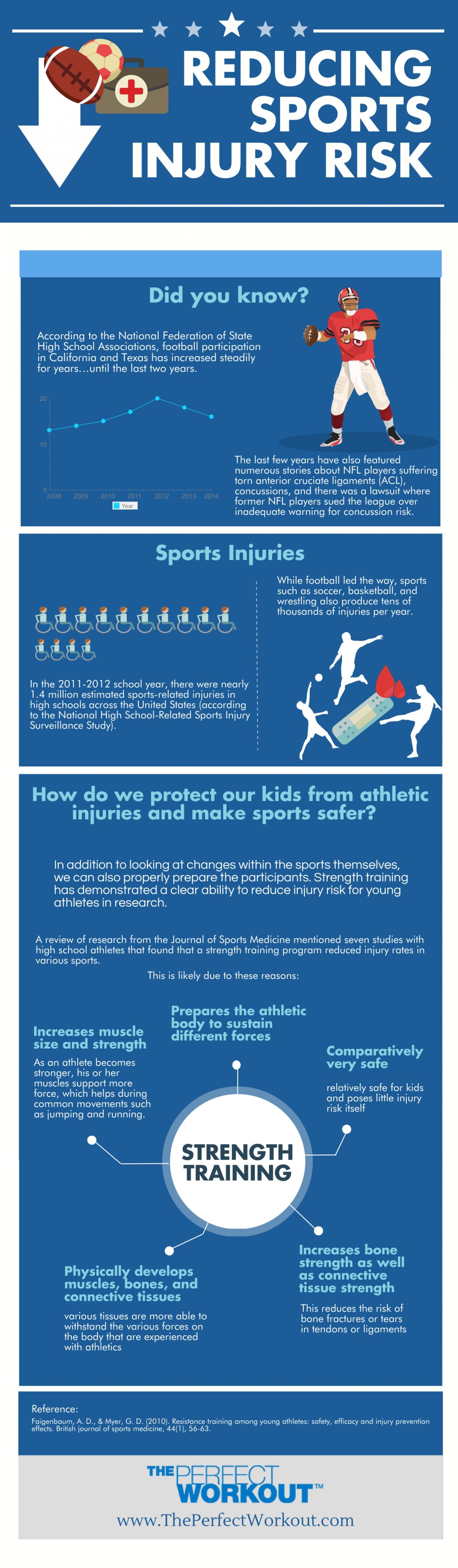 Infographic Decreasing Sports Injury Risk Sports Injury Strength Training Program Athletic Injuries