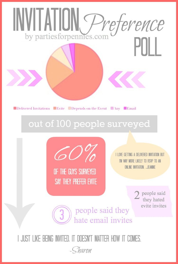Invitation Preference Infographic By PartiesforpenniesCom What