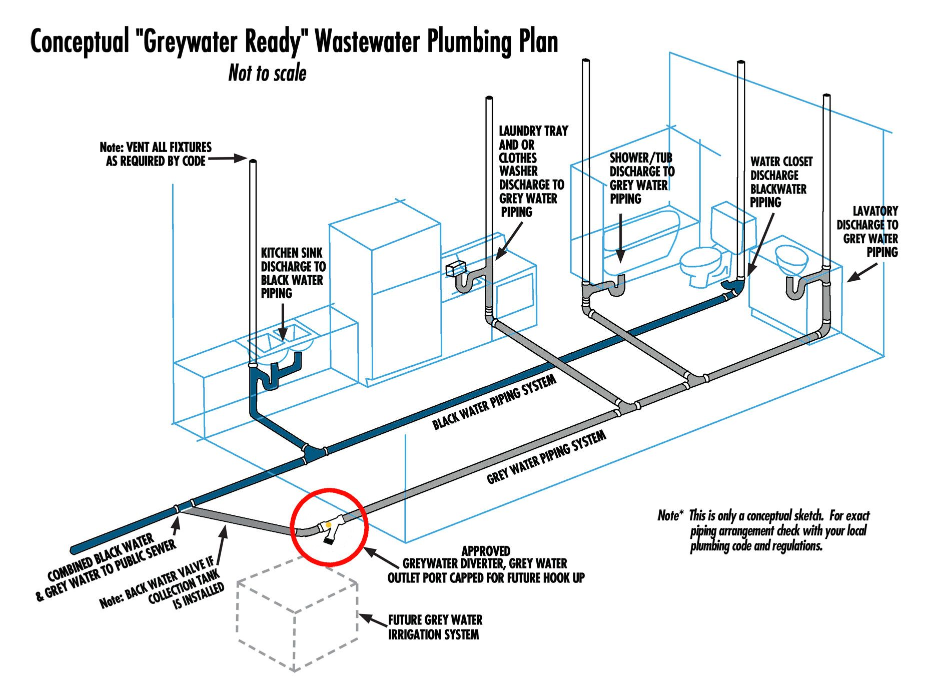 Graywater Plumbing Plans Bathroom Sink Plumbing Water Pipes