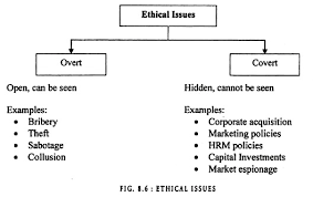 Image Result For Busines Ethic Bribery Essay On Ethics