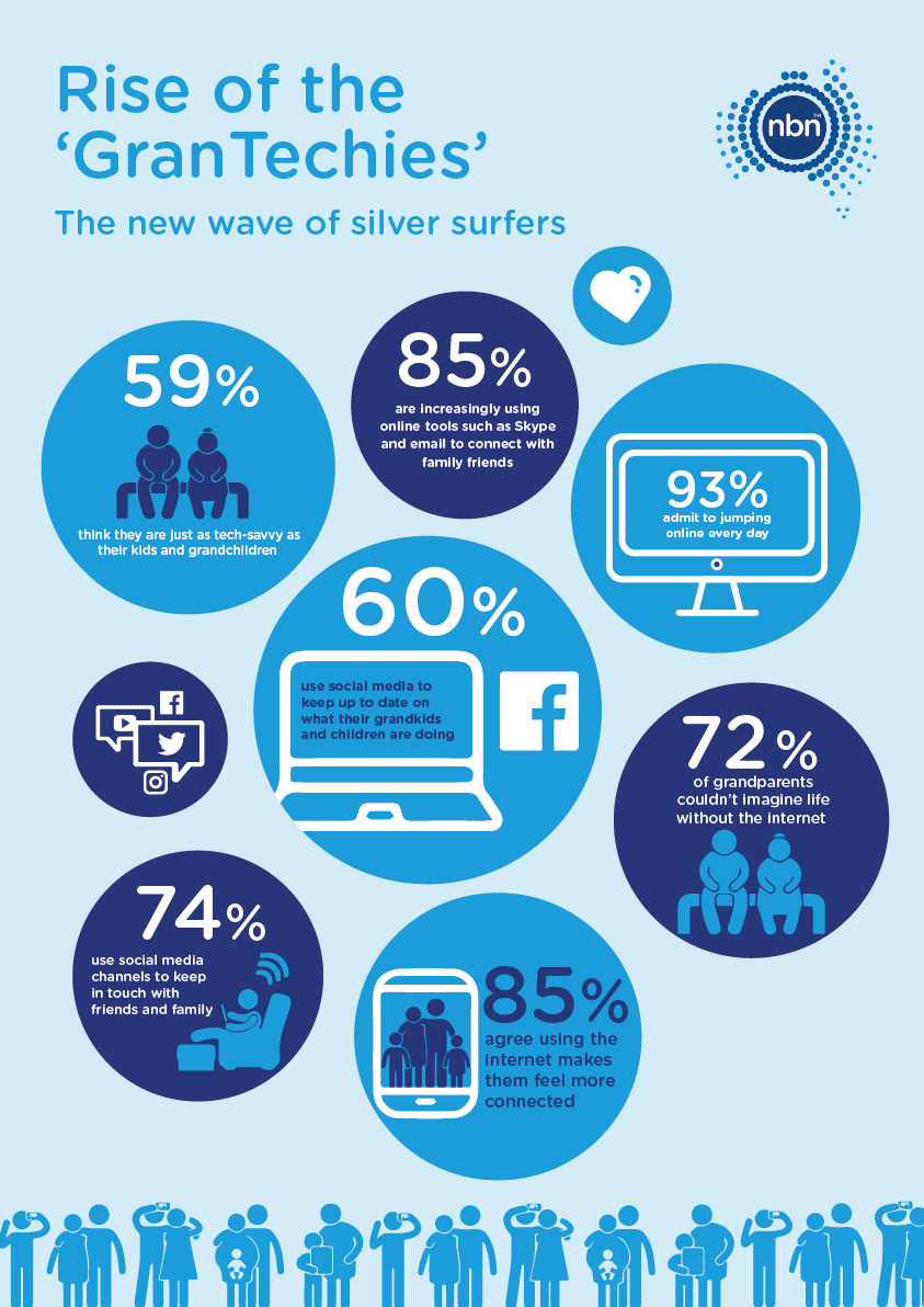GranTechies The new wave of silver surfers nbn