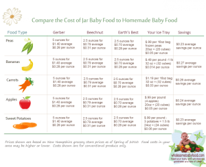 Wholesome baby food chart dolapgnetband wholesome baby food chart forumfinder Images