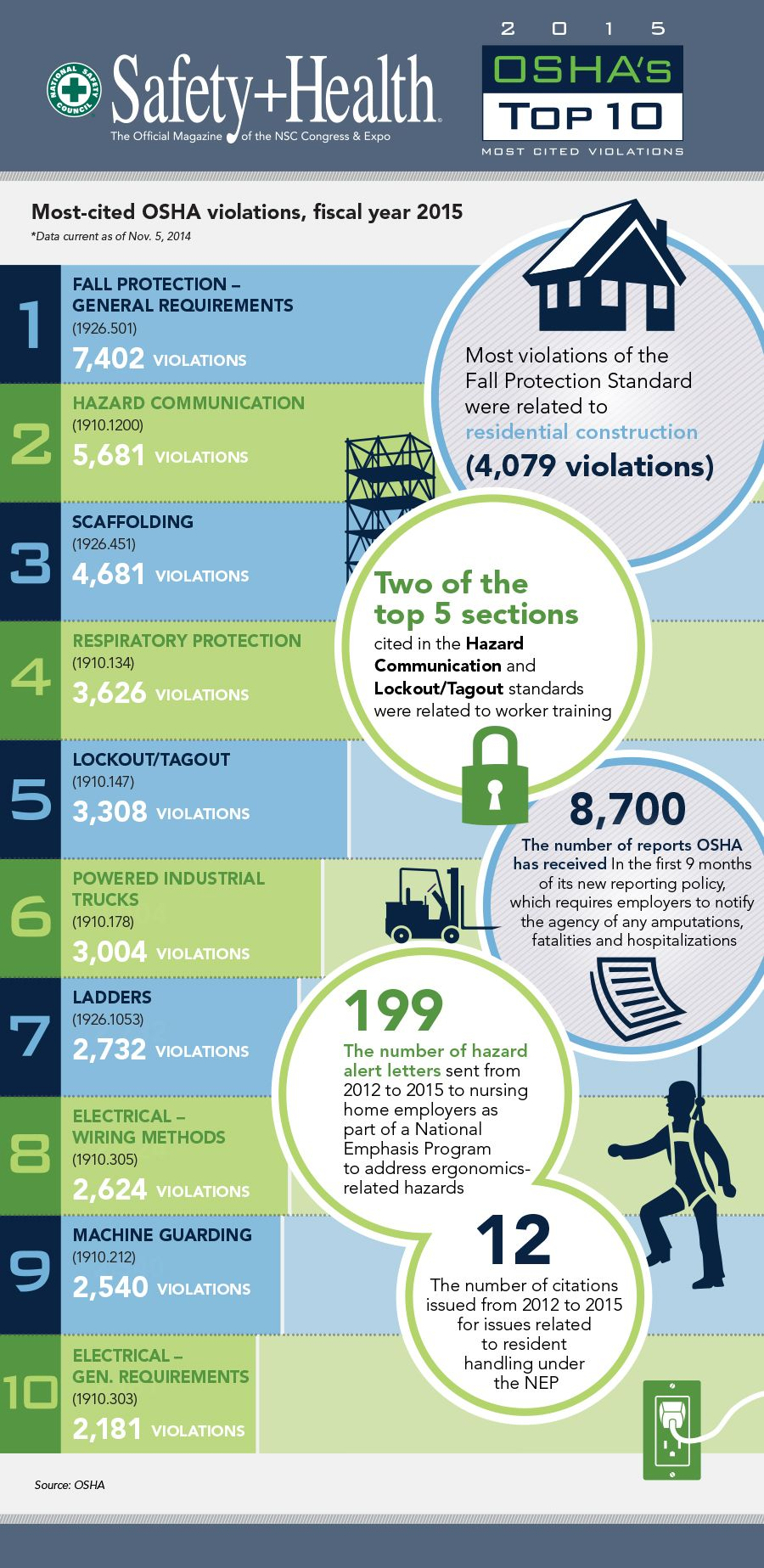 OSHA's Top 10 most cited violations for fiscal year 2015