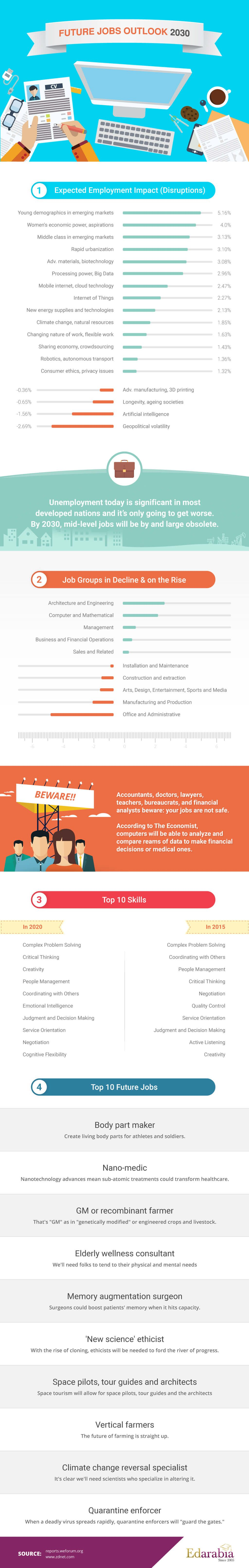 Top 10 Future Jobs By 2030 Infographic E Learning Infographics Future Jobs Teaching Jobs Job