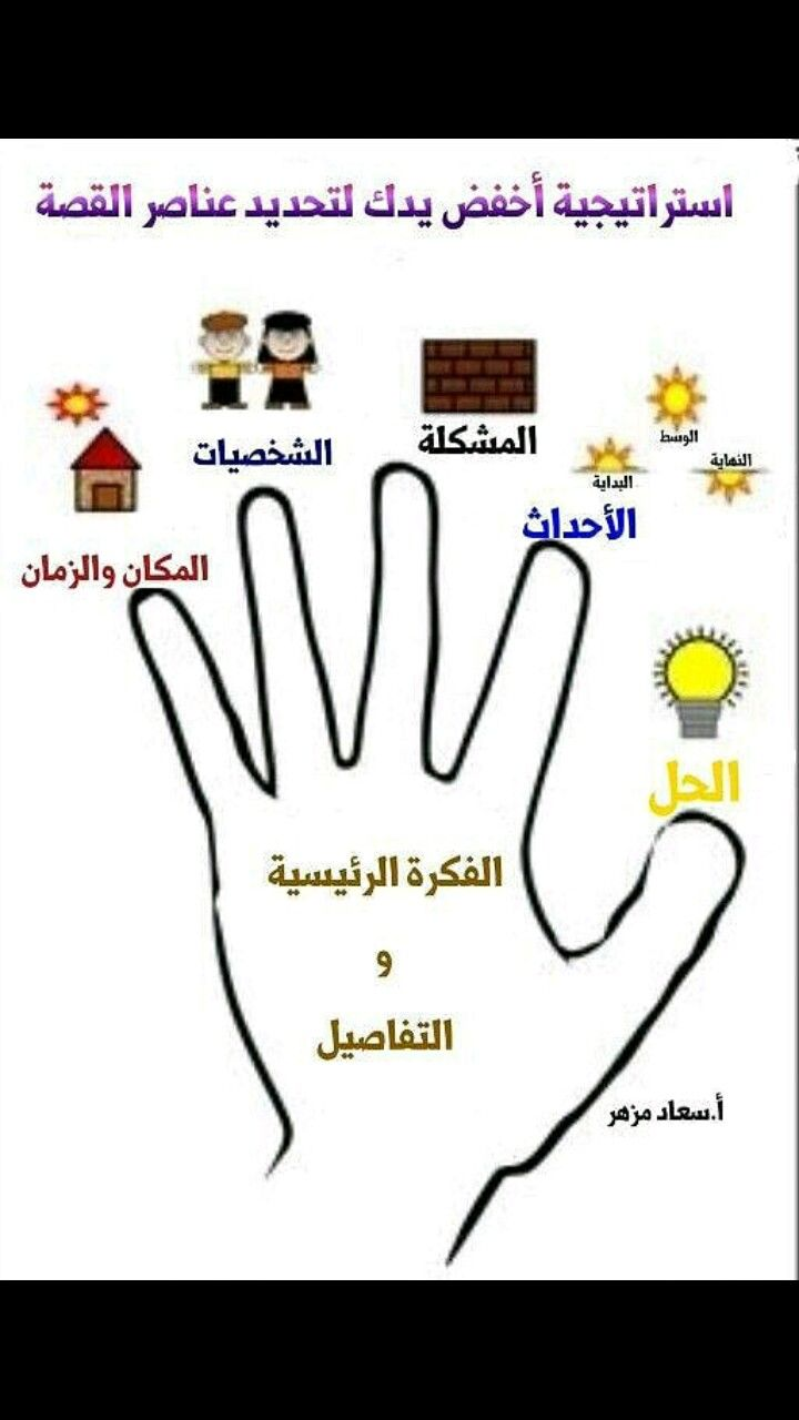 Pin By Om Osaied On Ecole Learning Arabic Learn Arabic Language Arabic Lessons