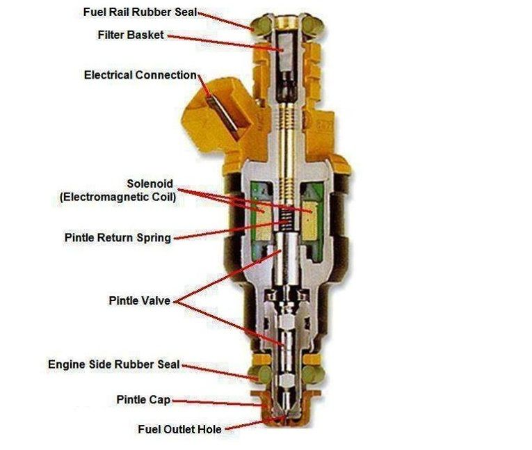 Components Of Injector Motor Engine Car Mechanic Engineering