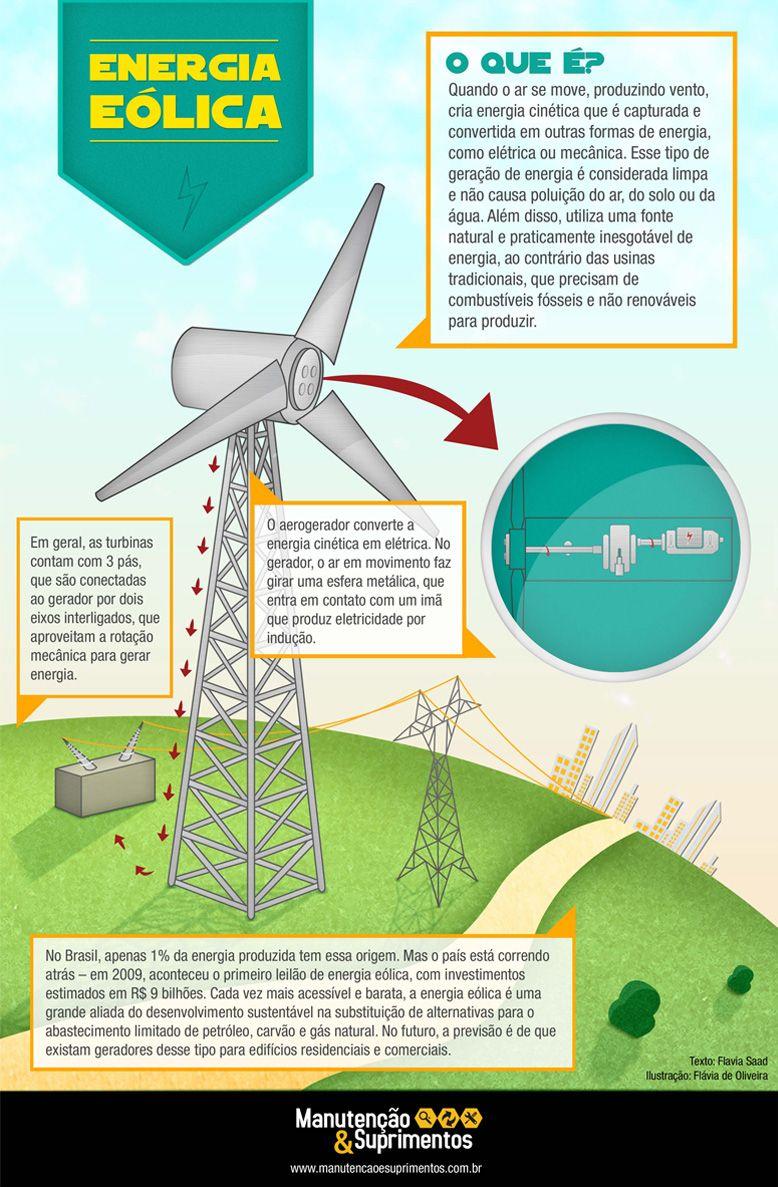 Energia Eólica Energia Hidrelétrica Energias Renováveis Energia Sustentavel