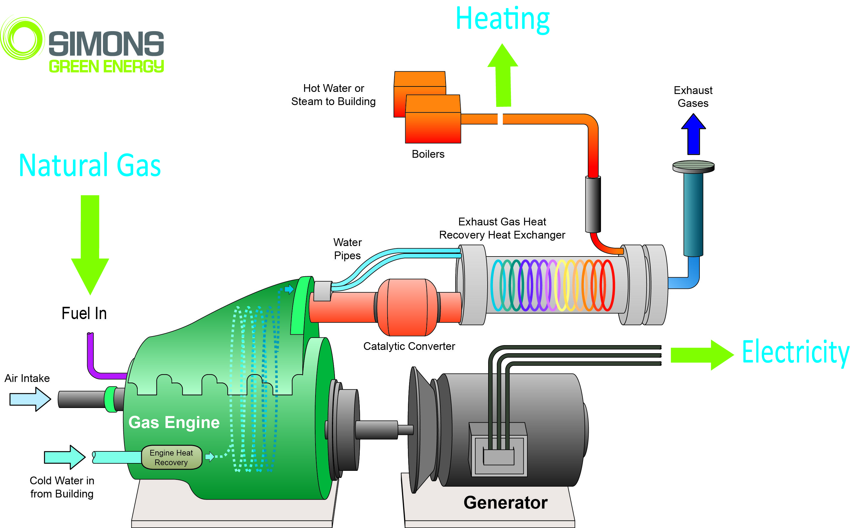 cogeneration diagram new integrate pinterest rh pinterest com Oil Power Plant Diagram Cogeneration Power Plant
