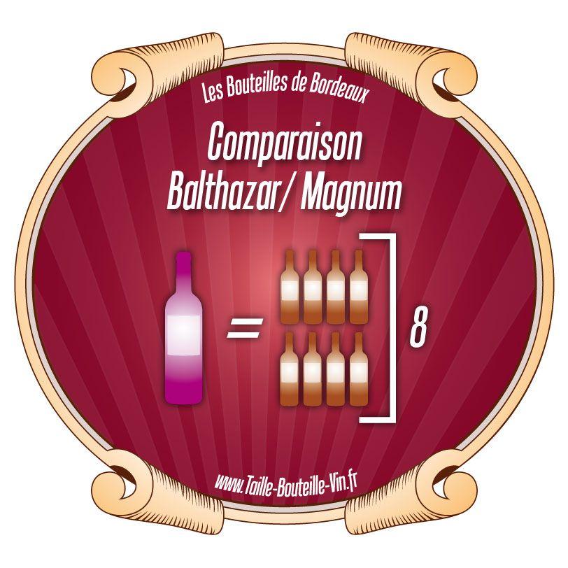Comparaison entre la bouteille de Bordeaux Balthazar et Magnum
