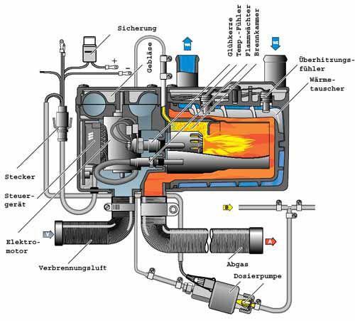 http://www.t4-wiki.de/wiki/Zuheizer | VW T4 caravelle Syncro ...