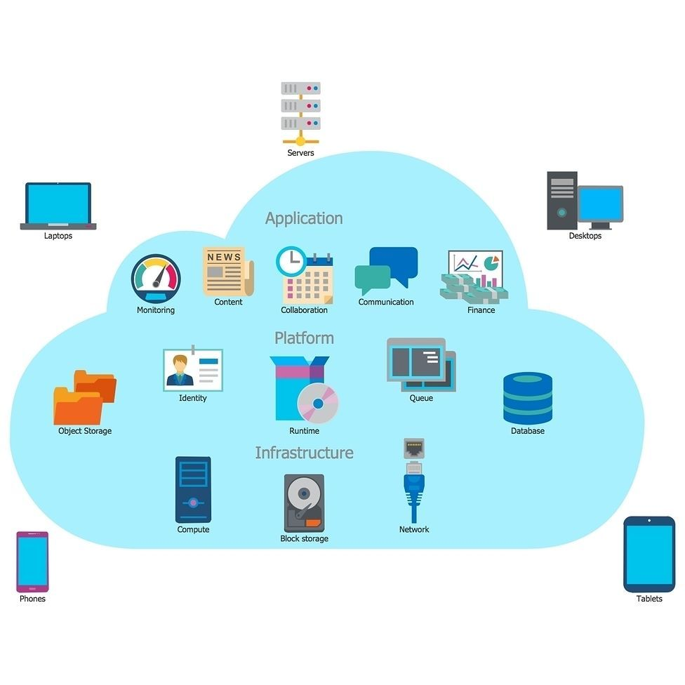 Conceptdraw software on instagram cloud computing
