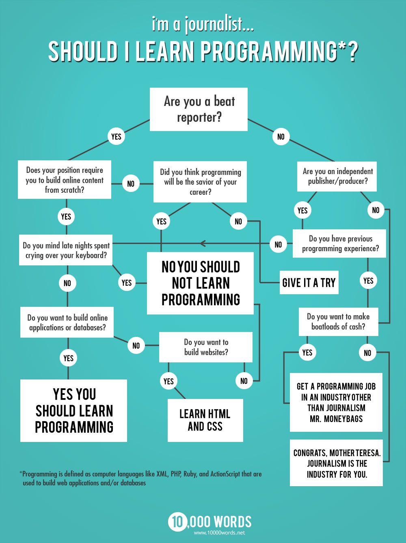 um infográfico para mudar a carreira? jornalista, você quer ...