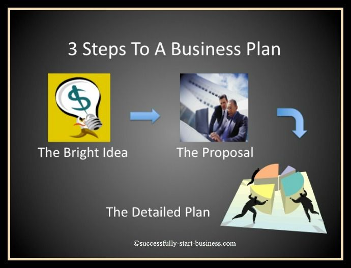 3 steps to a business plan template. Learn more on http://www.successfully-start-business.com/business-plan-template.html