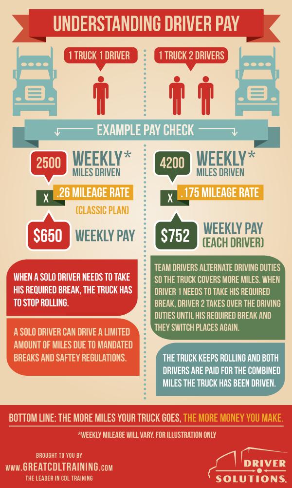 Truck Driver Salary >> Understanding Driver Pay Truck Driving Jobs Trucks Train