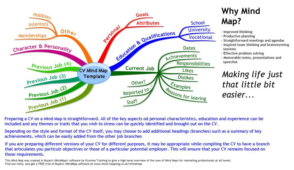 mind mapping This Mind Map can be used as a high level template - example of a personal development plan