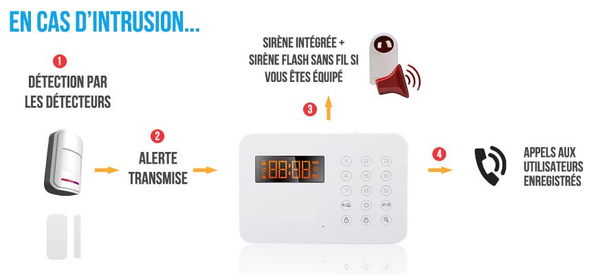 Fonctionnement Alarme Maison Sans Fil Rtc  Schmas Installation Et