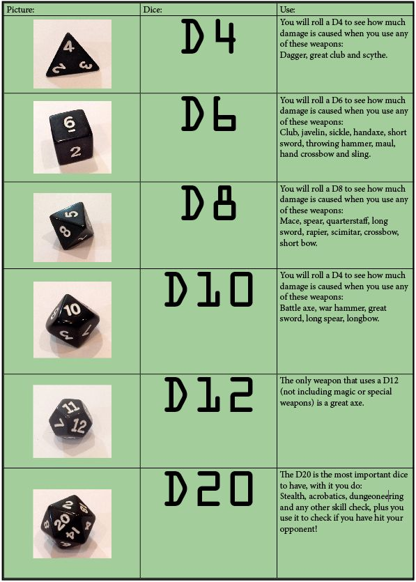 iTeenGeek | DD DIce Chart! So that's what they're all for! | RPG in