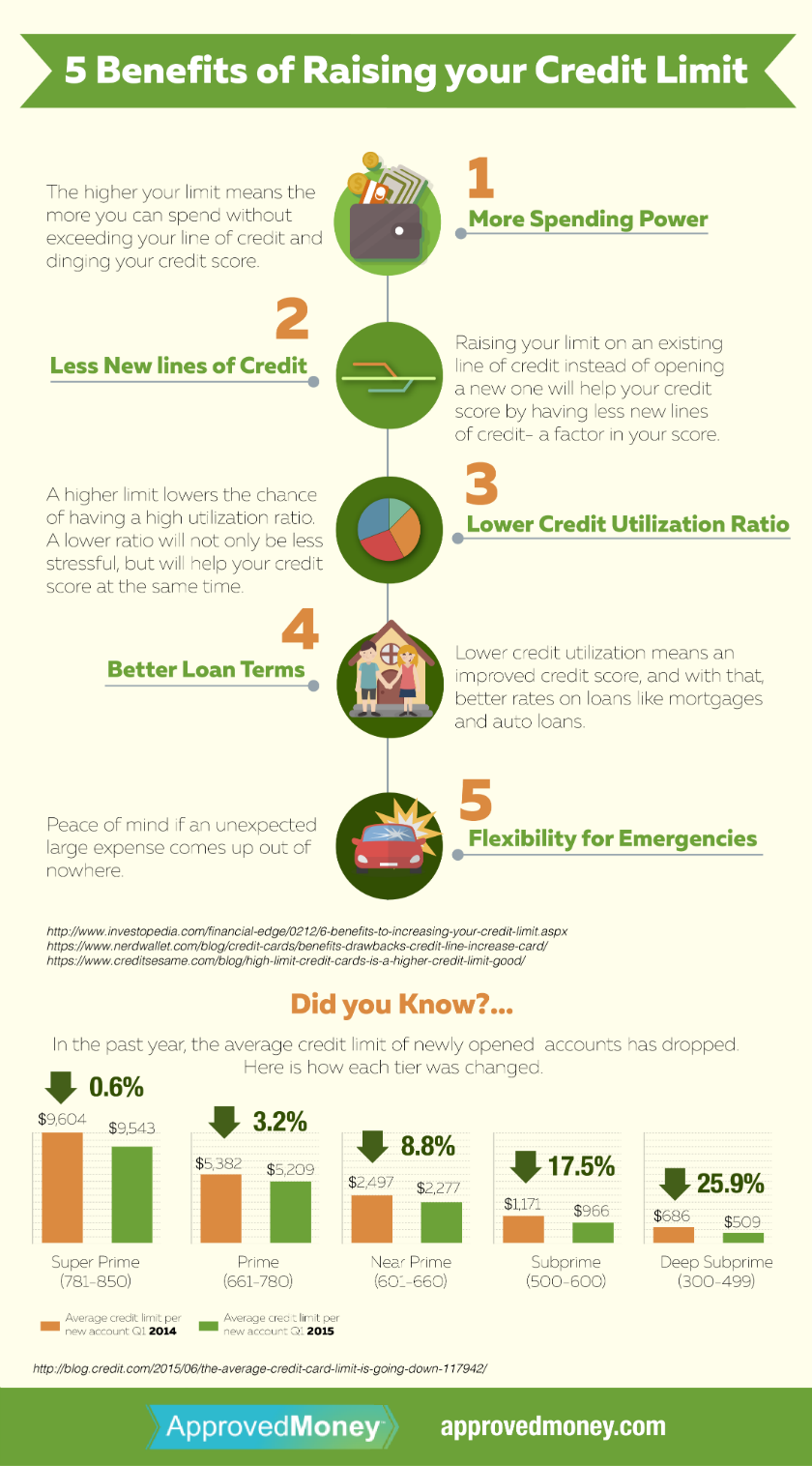 Apply for 5 Benefits of Raising your Credit Limit, AZ with