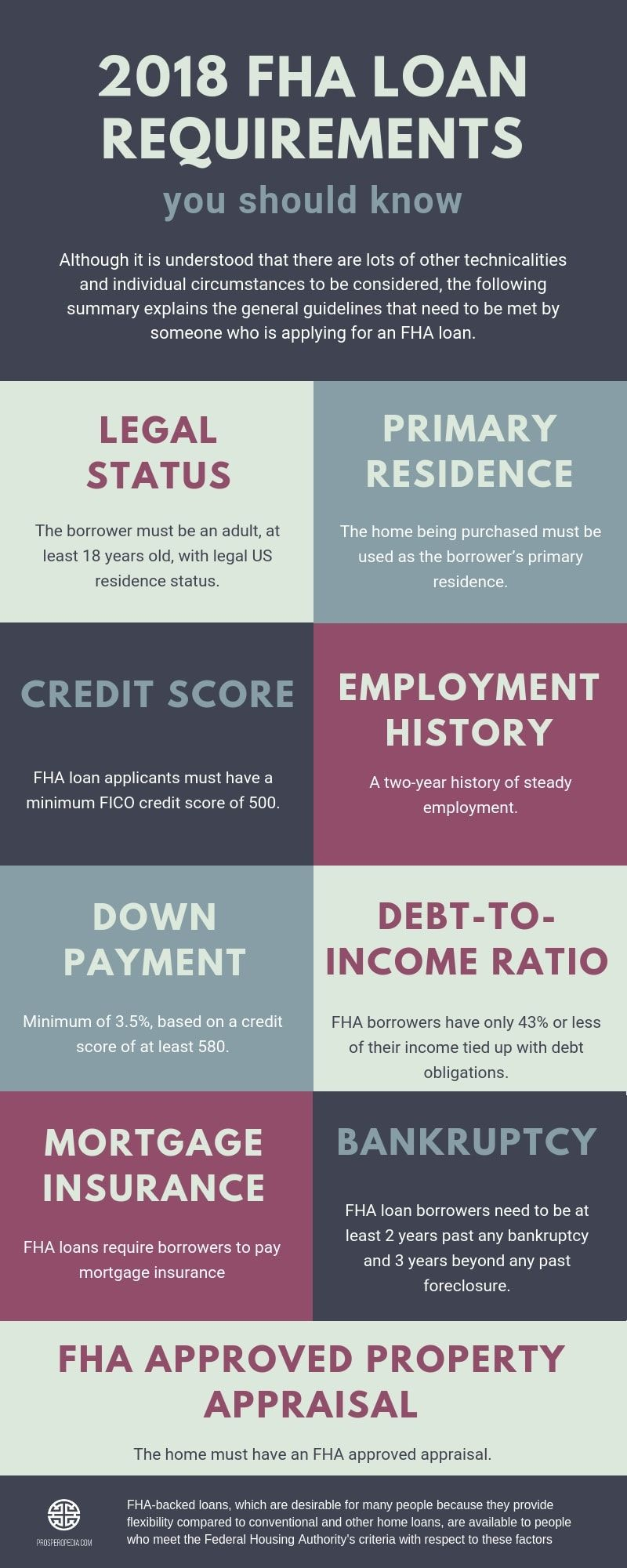 2018 Fha Loan Requirements Credit Score Down Payment Debt To