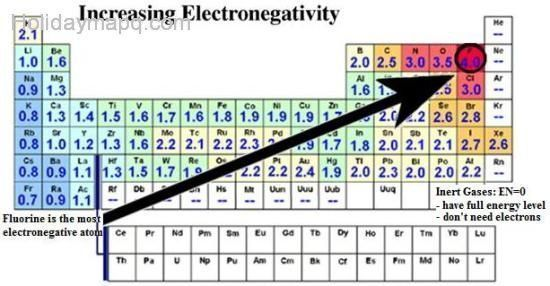 Image result for electronegativity periodic table chemistry - new periodic table aufbau