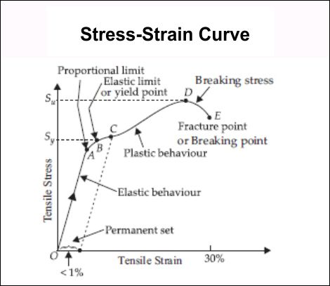Stress Strain Curve Graph Physics Important Notes