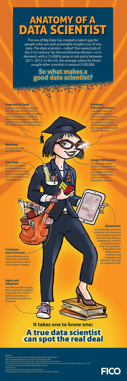 Anatomy of a Data Scientist