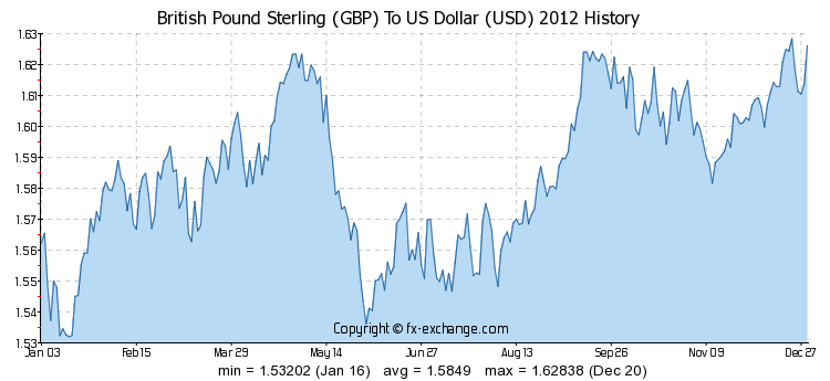 British Pound To American Dollar Calculator Di 2020