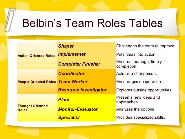 belbin Belbin associates is a company based just outside cambridge in the uk established as a partnership in 1988, its current partners are meredith belbin, nigel belbin and david bainbridge.