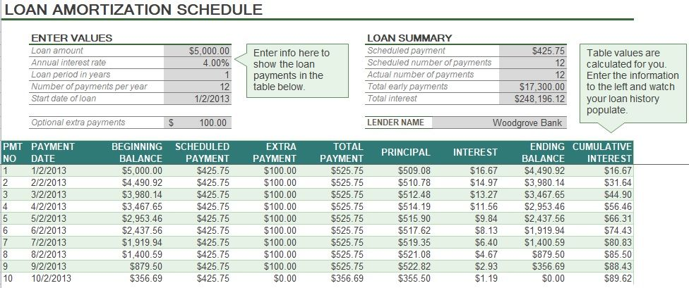 Auto Loan Amortization Schedule Excel Template Free Project