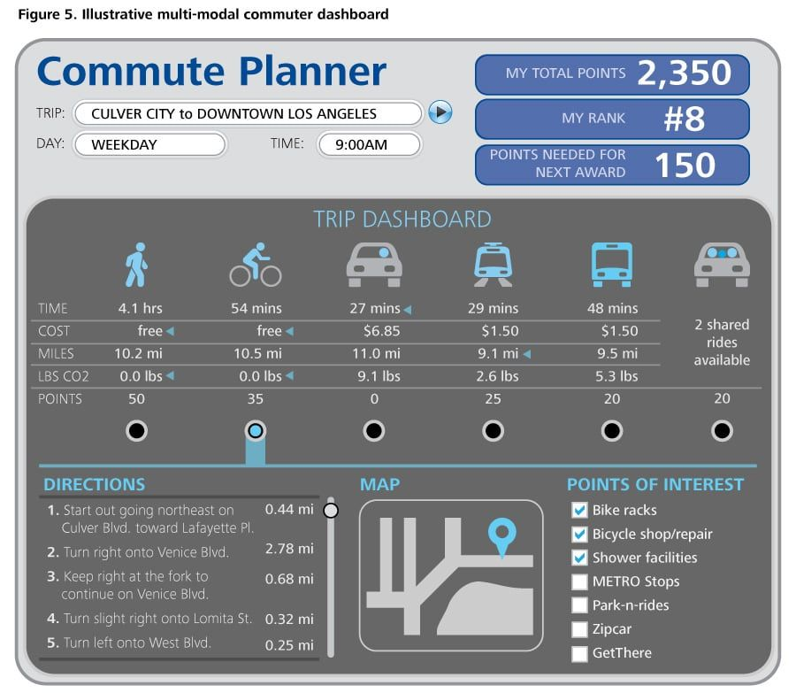dashboard Transportation, Smart city, Dashboards