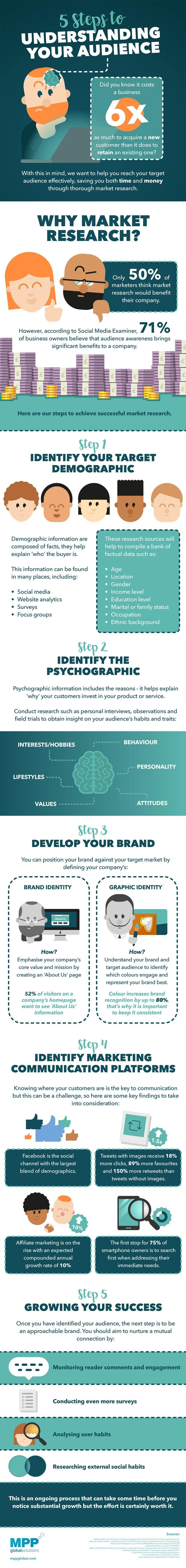5 Easy Ways To Understand Your Audience (infographic ...