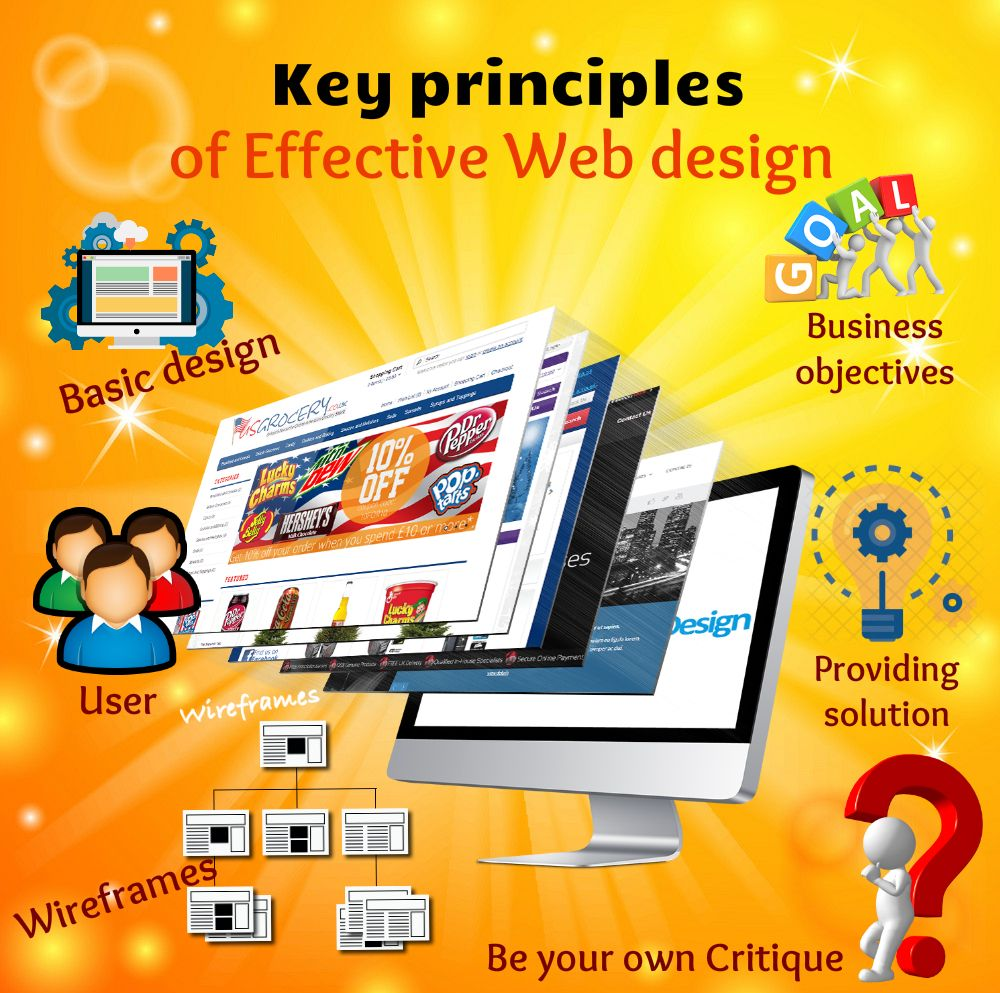 Once your people arrive at your website, what do you think