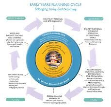 planning cycle in childcare