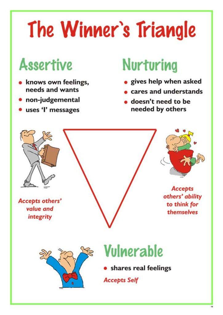 The WinnerS Triangle  A Chart  Talking Ta  Transactional