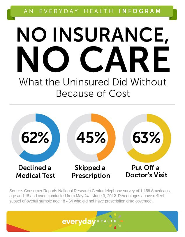 Uninsured Americans Skip More Health Care Health Care Reform