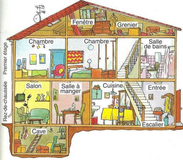 aprendre fran ais la maison ma chambre fle pinterest la maison chambres et maisons. Black Bedroom Furniture Sets. Home Design Ideas