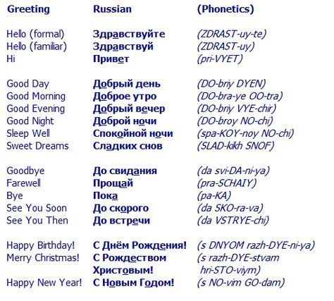 Hello in russian and other russian greetings esl pinterest hello in russian and other russian greetings m4hsunfo