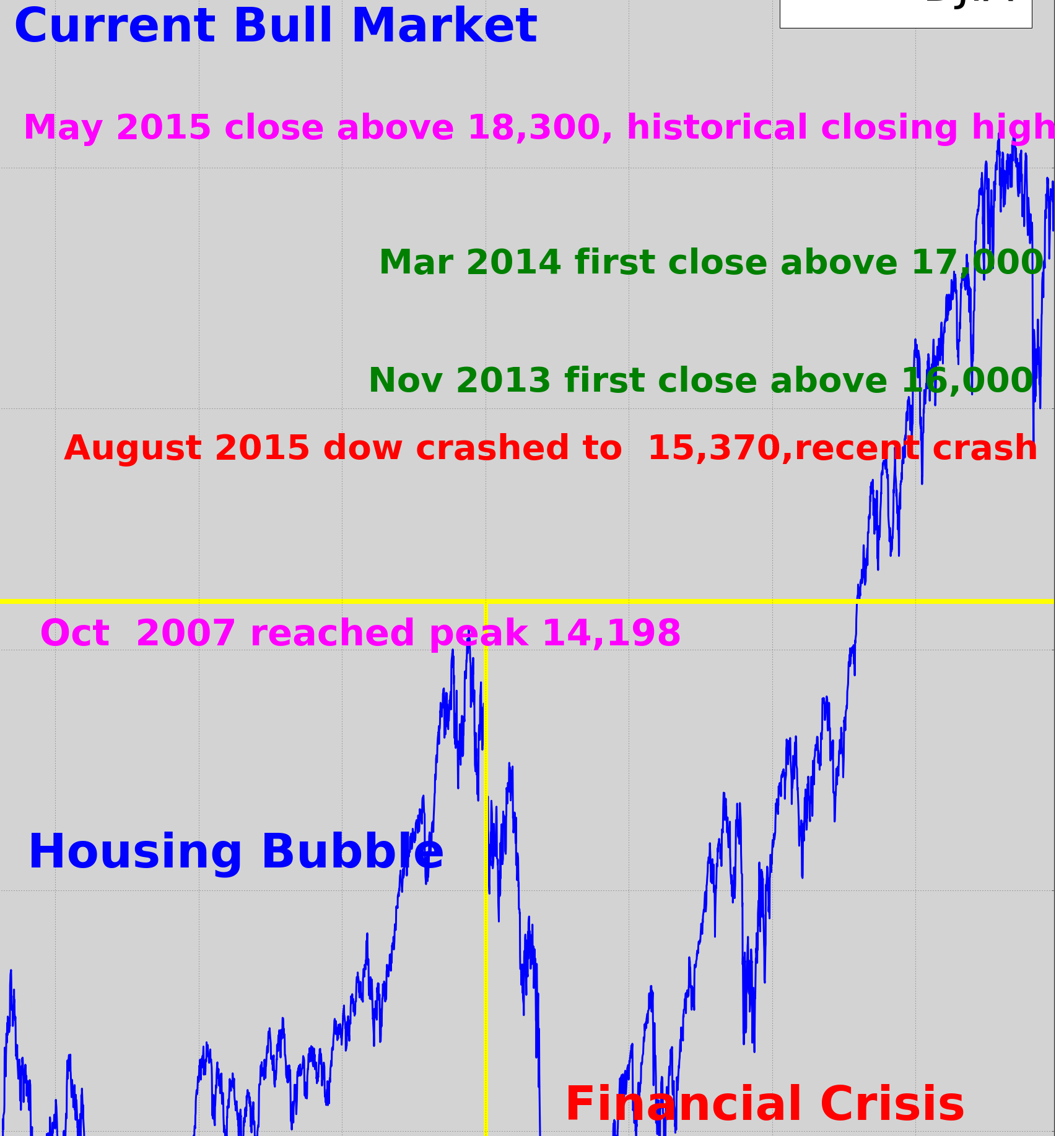 Pin By Deb Con On Bubbles Stock Market Crash Us Stock Market Stock Market