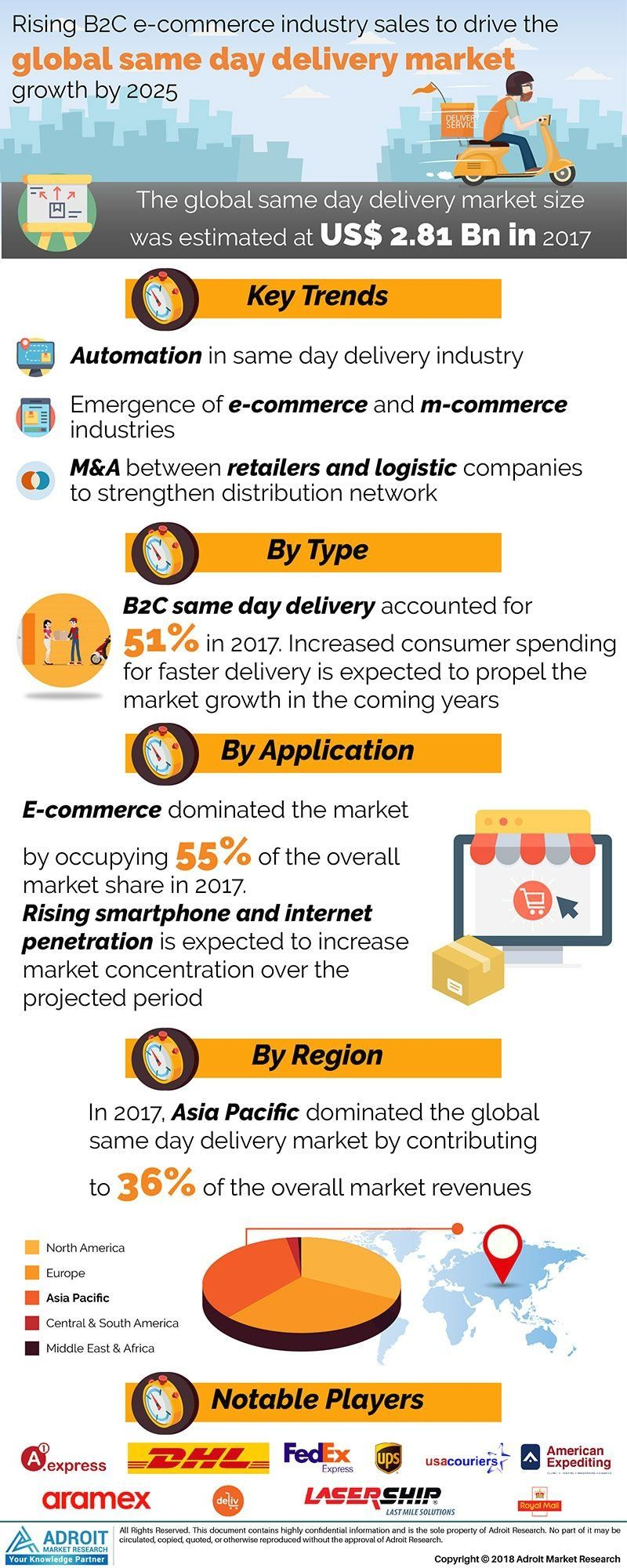 Global Same Day Delivery Market Growth Opportunities Size Trends Share Busin 1000