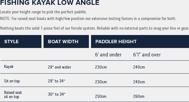 Kayak Fishing Low Angle Size Chart (With images) Kayak