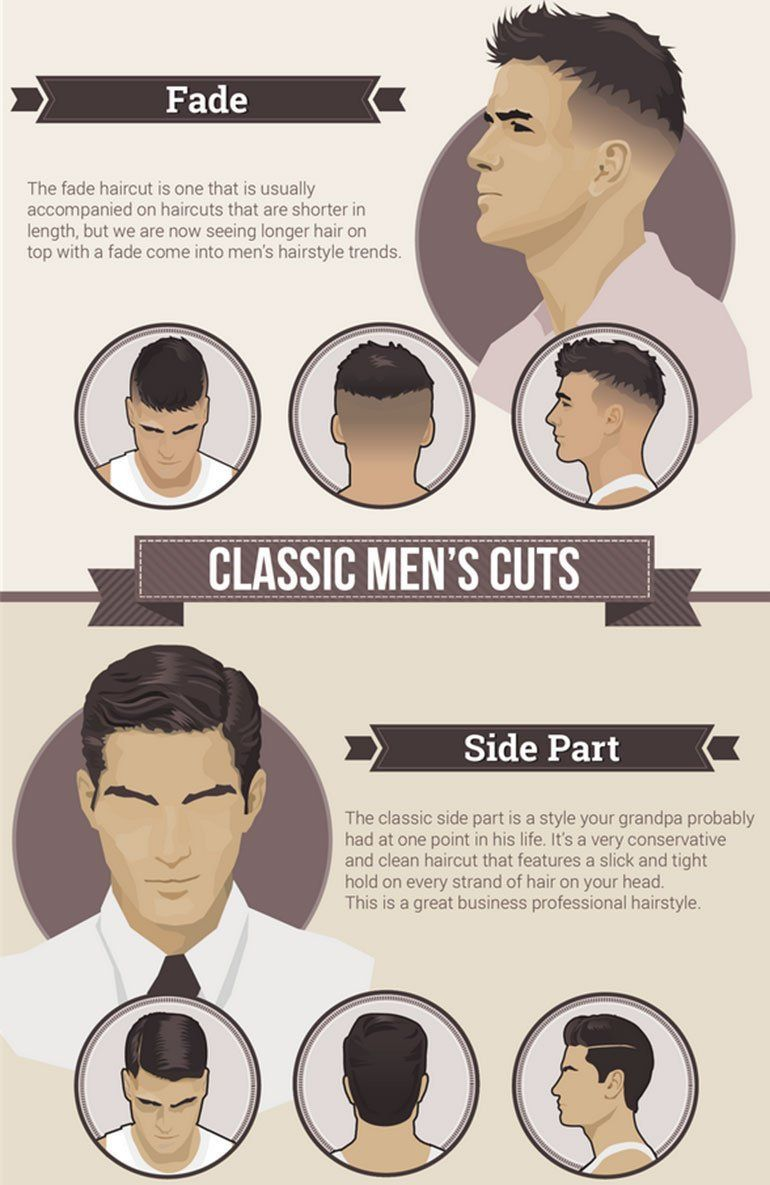 Mens Hairstyle Guide Fancy  Mens hairstyles, Popular mens
