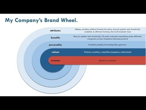 brand essence wheel template - Google Search brandessnse - copy savant blueprint software download