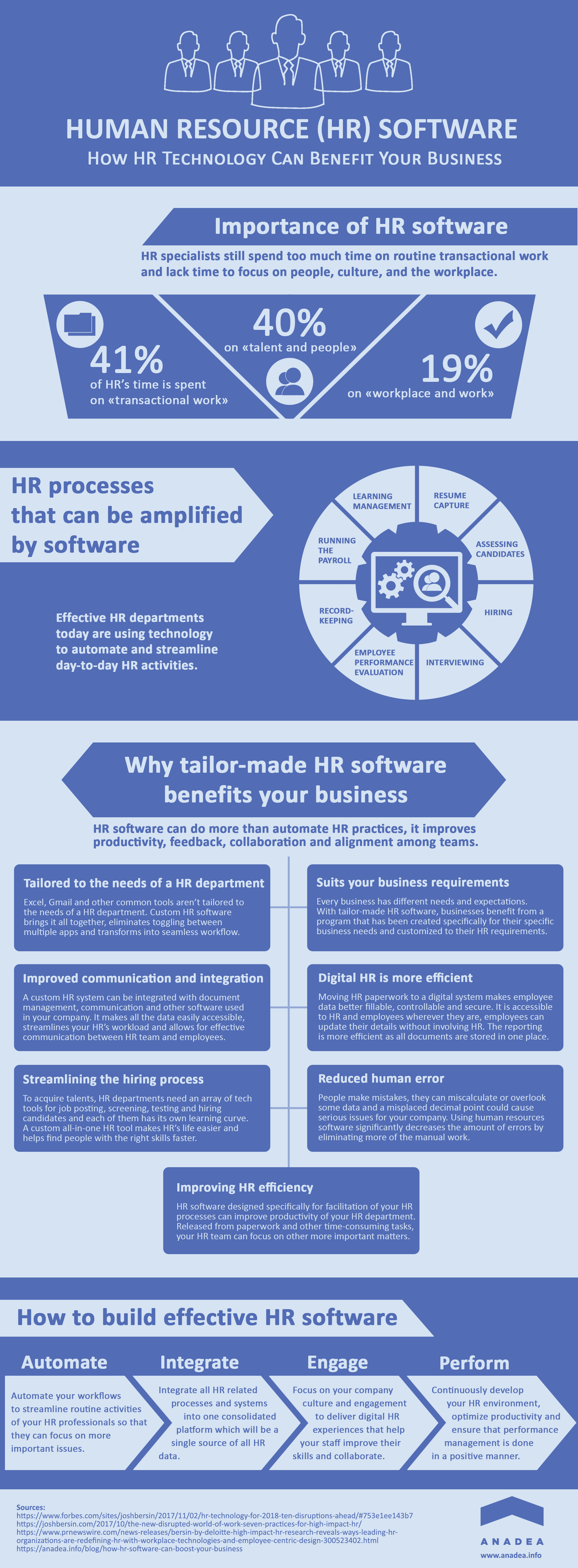 How Hr Software Can Boost Your Business Human Resources Infographic Human Resources Human Resource Management System