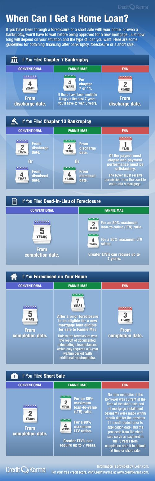 How Long After Foreclosure Or Bankruptcy Can I Get A Home Loan Credit Karma Blog Home Loans Mortgage Tips Mortgage Marketing